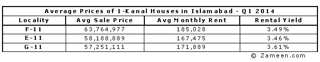 Average Prices of 1-Kanal Houses in Islamabad - Q1 2014