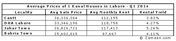 Average Prices of 1 Kanal Houses in Lahore - Q1 2014