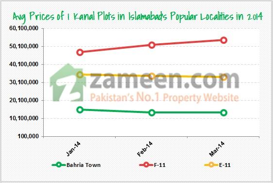 Islamabad Market - Price Chart Q1 2014 - Zameen