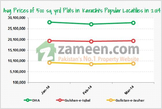Karachi Market - Price Chart Q1 2014 - Zameen