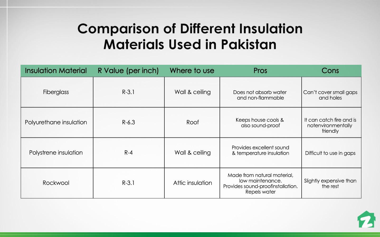 insulation methods in Pakistan