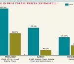 Pakistan real estate