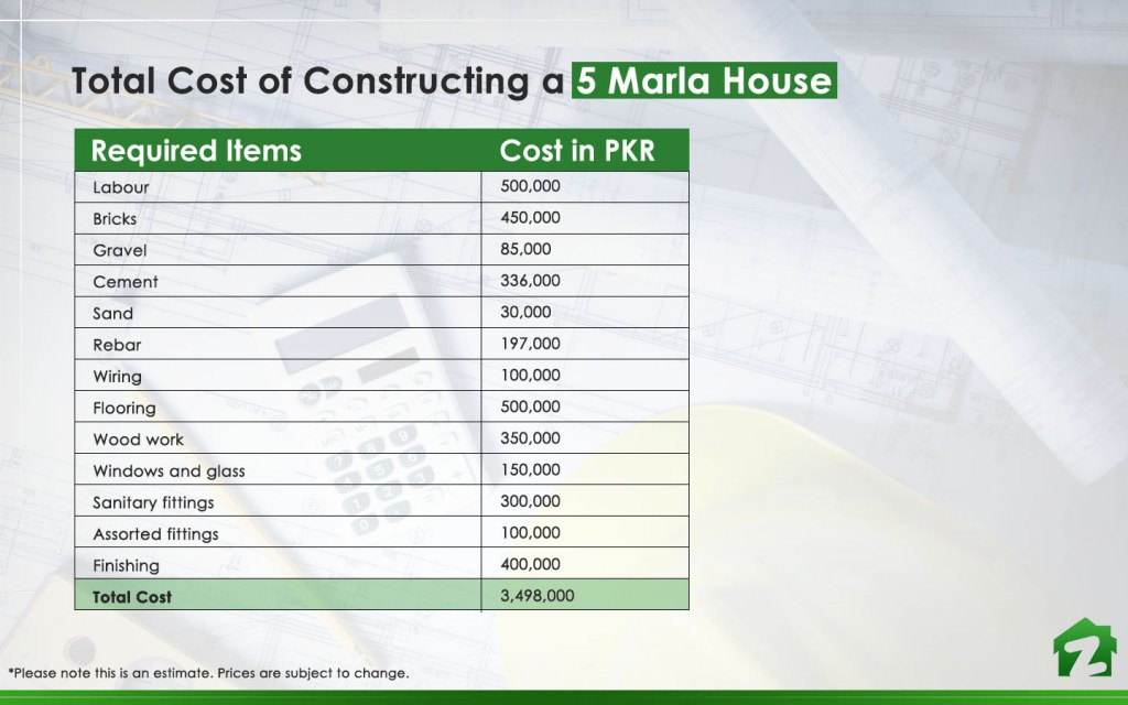 5 Marla House Construction Cost of A-Category | Zameen Blog