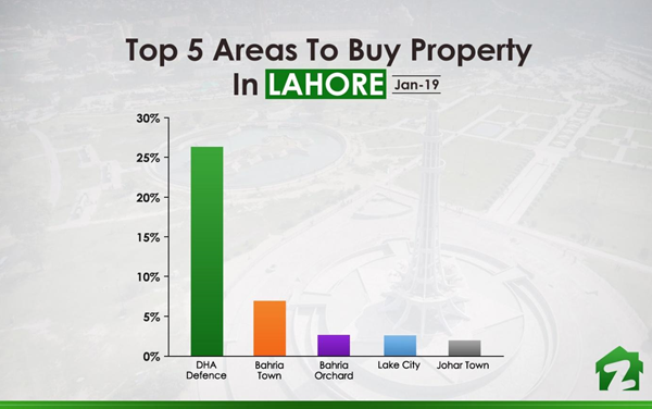 Top 5 Areas to Buy Property in Lahore (Jan 2019)