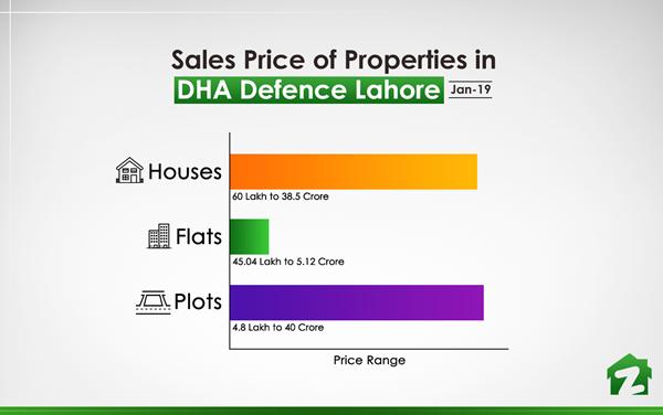 Sales Price of Properties in DHA Defence (Jan 2019)