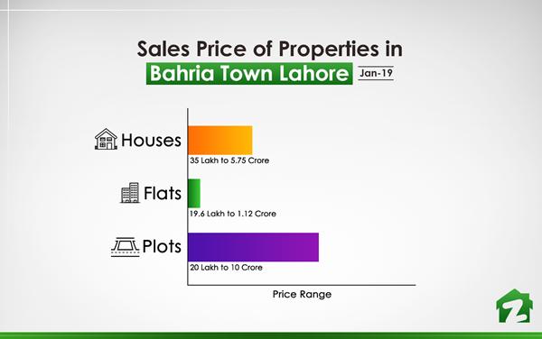 Sales Price of Properties in Bahria Town (Jan 2019)