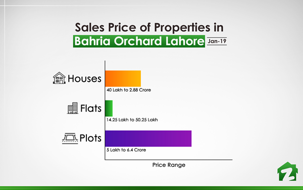 Sales Price of Properties in Bahria Orchard (Jan 2019)