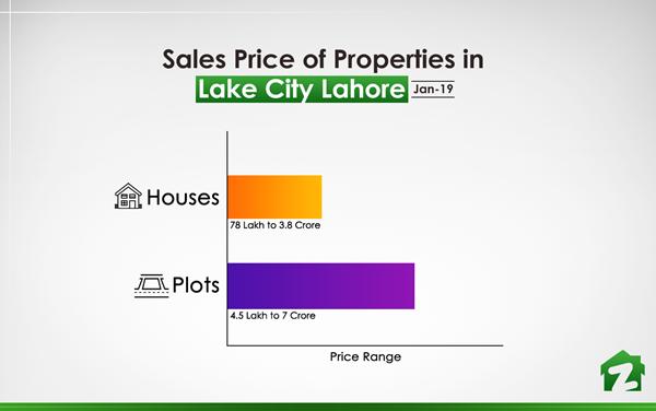Sales Price of Properties in Lake City (Jan 2019)