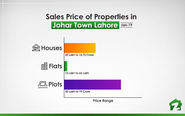Sales Price of Properties in Johar Town (Jan 2019)