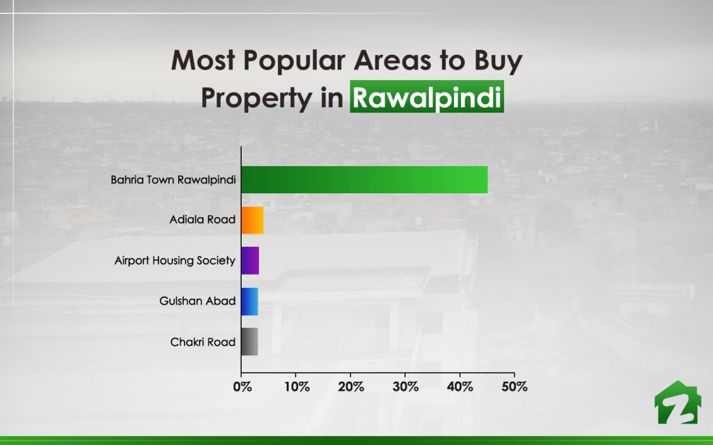 Bahria Town Rawalpindi is the most popular choice for buying property