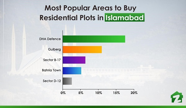 Top 5 areas to buy residential plots in Islamabad
