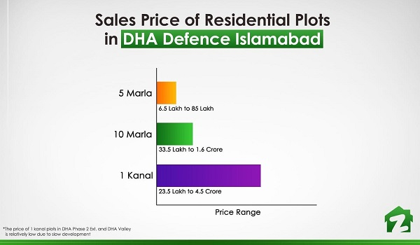 The price range of residential plots in DHA Defence Islamabad