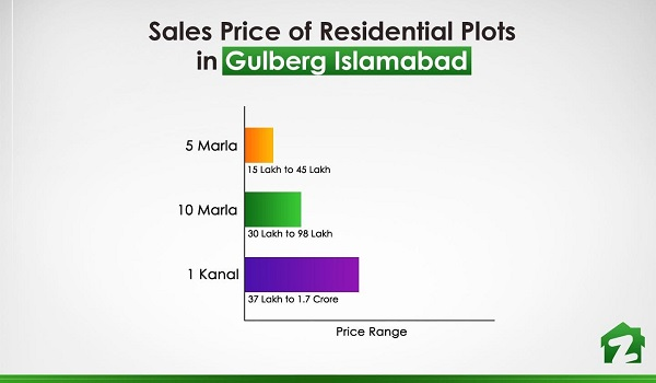 The price range of residential plots in Gulberg Islamabad