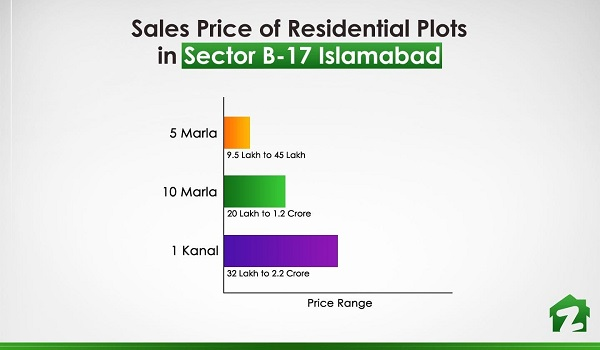 The price range of residential plots in Sector B-17 Islamabad