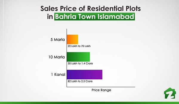 The price range of residential plots in Bahria Town Islamabad