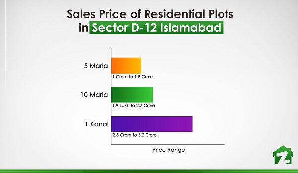 The price range of residential plots in Sector D-12 Islamabad