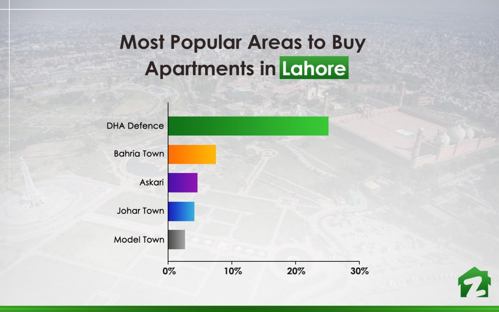 Top areas to buy flats in Lahore