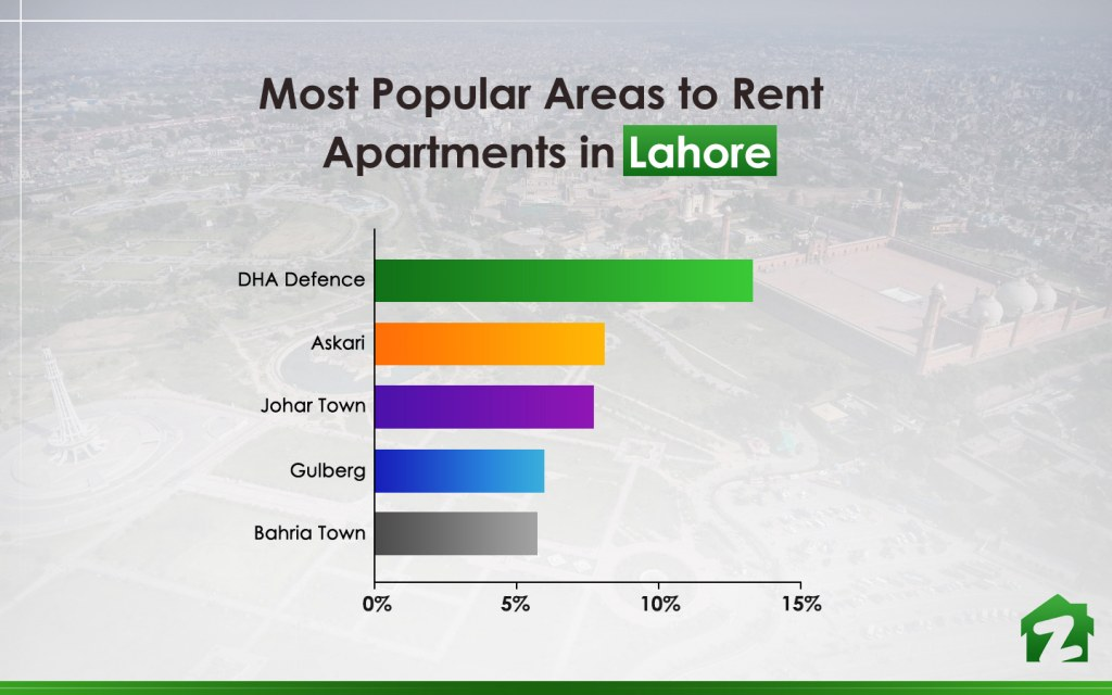 Top 5 areas to rent flats in Lahore