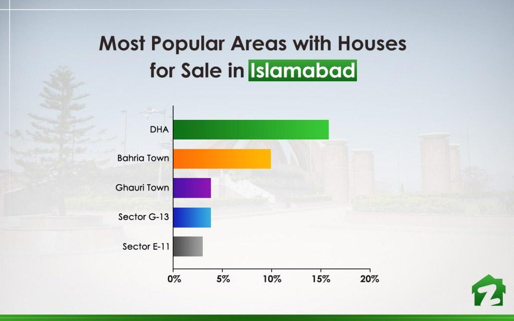 most popular areas for houses for sale in Islamabad