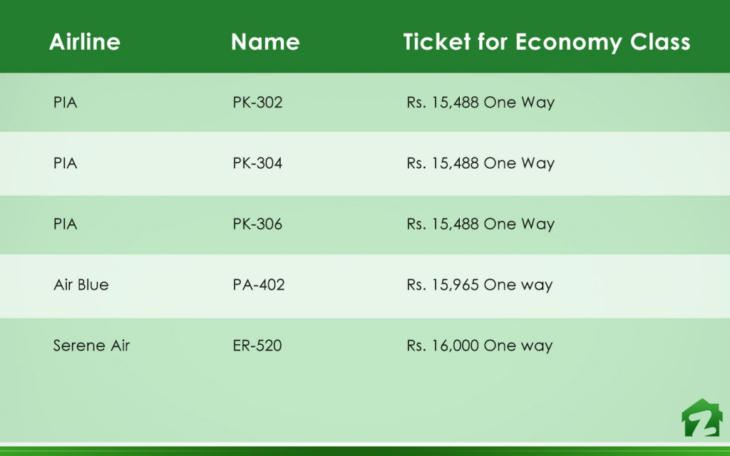 Check out these airline tickets from Karachi to Lahore