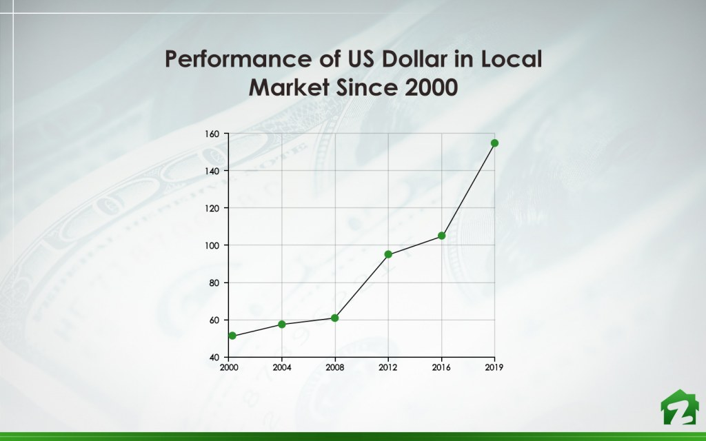 Increasing Dollar Rate since 2000