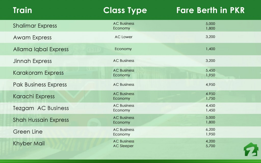 train ticket prices from Karachi to Lahore