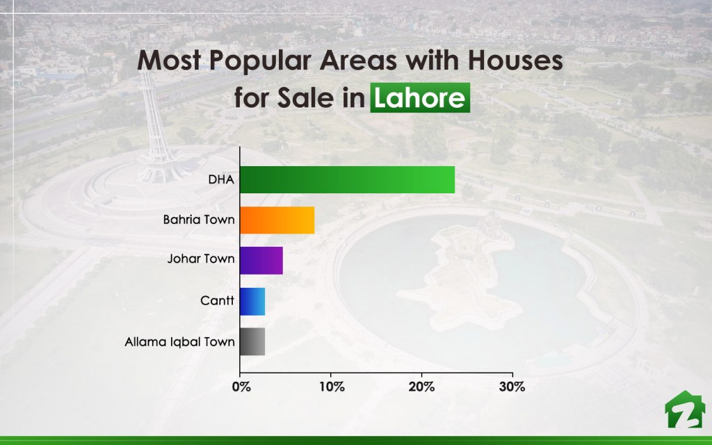 Infographic on the Most Popular Areas to Buy a House in Lahore