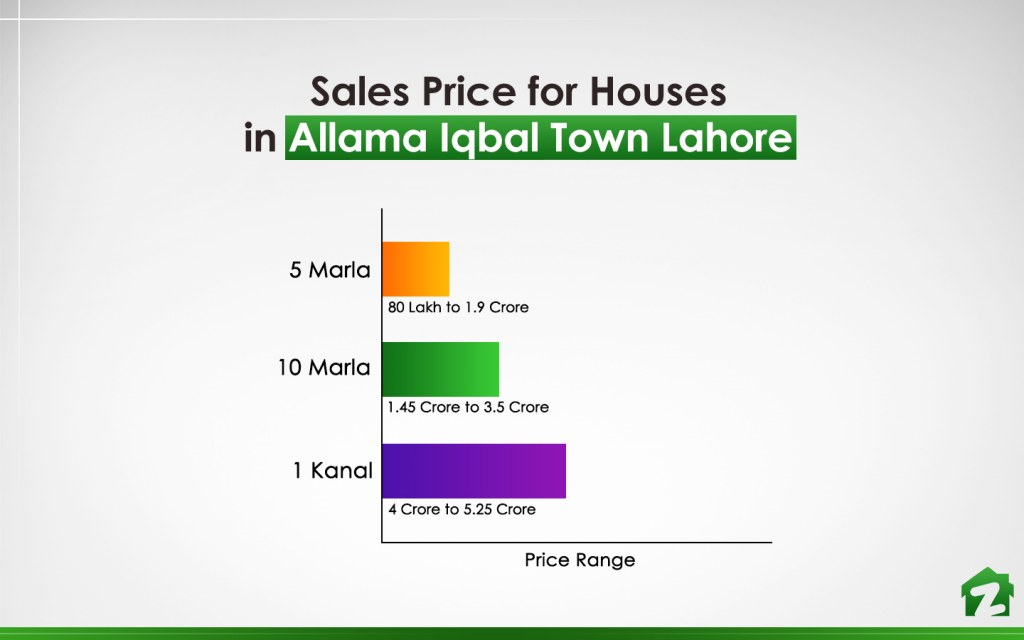 Price Range of Houses in Allama Iqbal Town