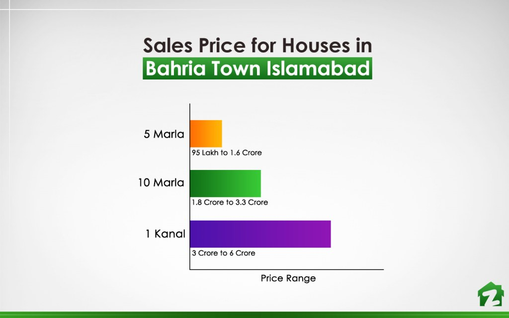 Prices for Houses in Bahria Town Islamabad in April 2019