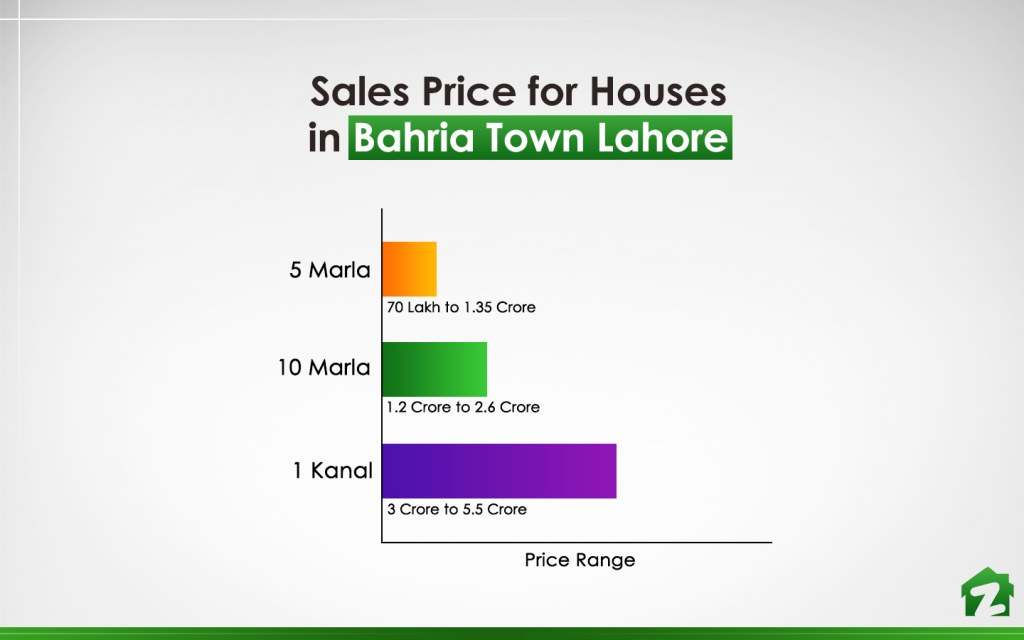 Price Range of Houses in Bahria Town