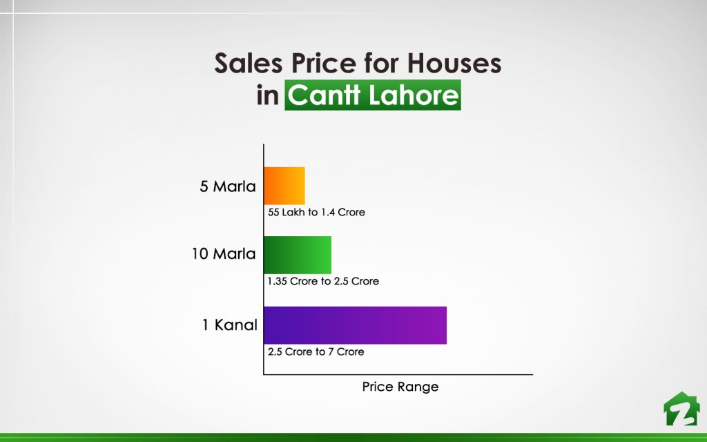 Price Range of Houses in Cantt