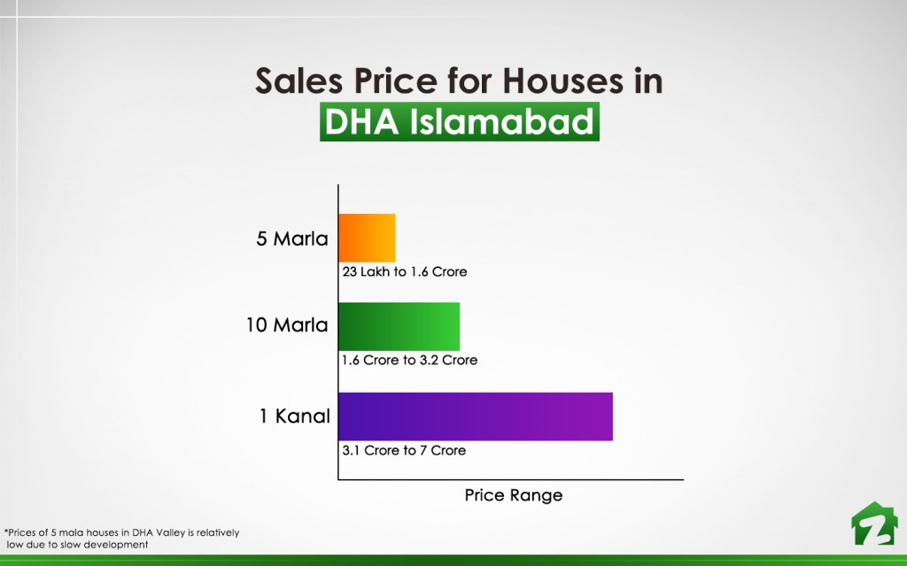 Price of houses in DHA Islamabad in April 2019