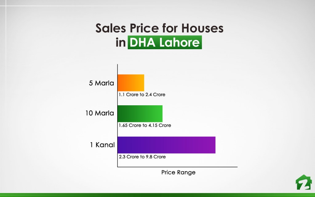 Price Range of Houses in DHA Defence