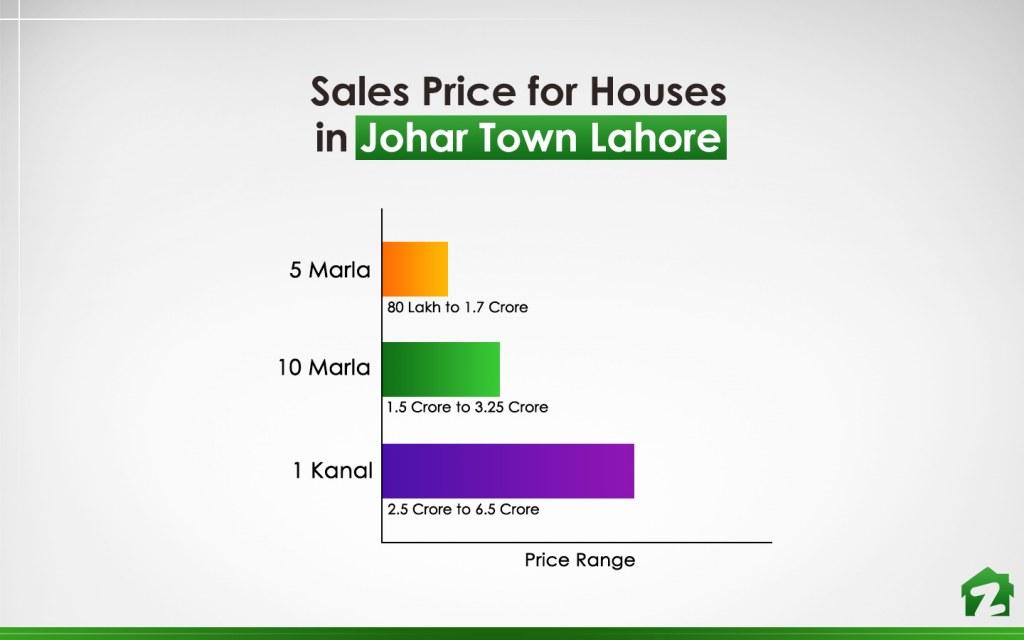 Price Range of Houses in Johar Town