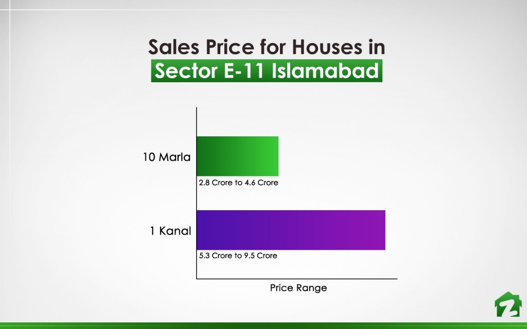 Price of Houses in Sector E-11 Islamabad in April 2019