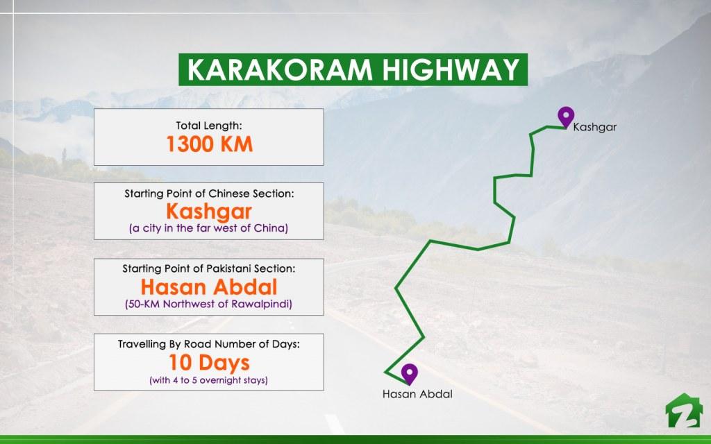 Facts about Karakoram Highway