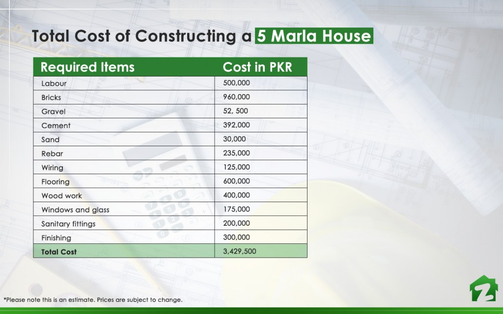 Cost of Constructing a 120 Sq Yd House in Karachi | Zameen Blog