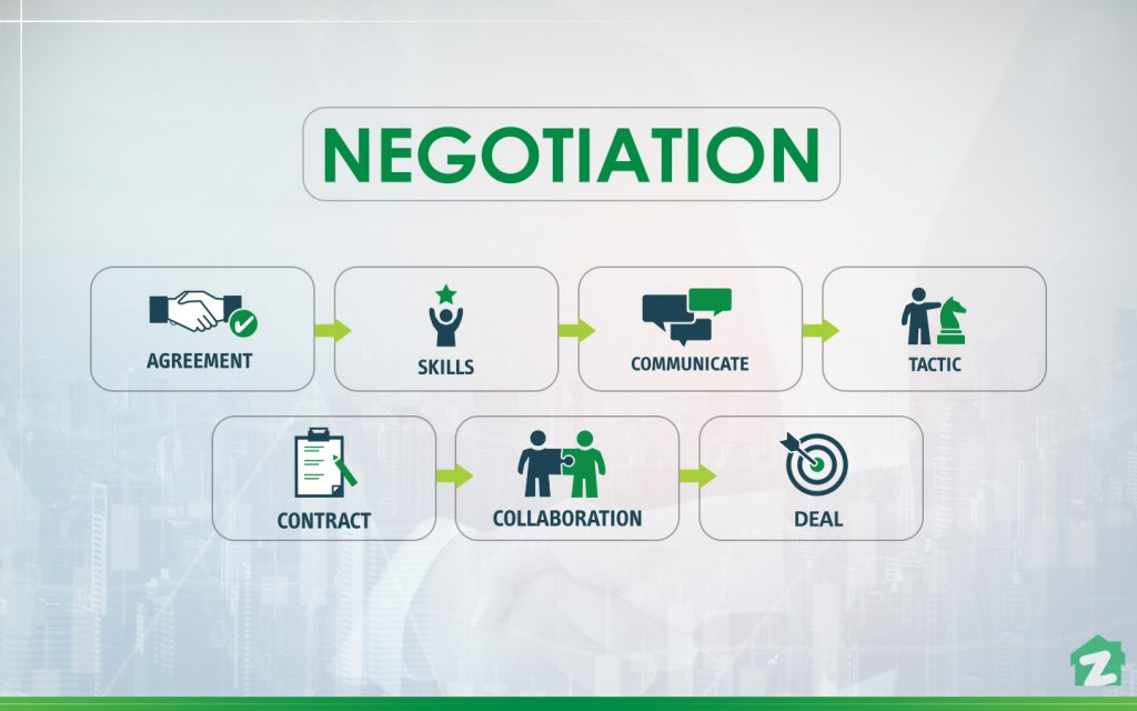 Develop a habit of negotiation when dealing with clients