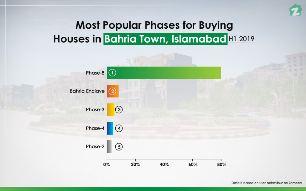 Most Popular Phases for Buying Houses in Bahria Town Islamabad