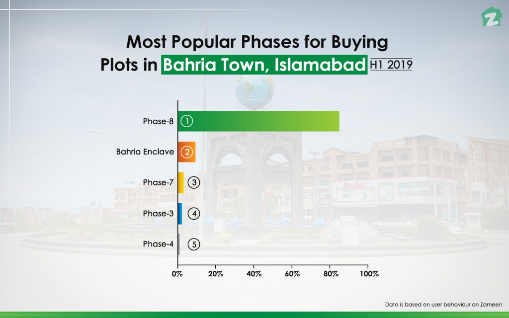 Market Performance of Phases in Bahria Town for Buying Plots