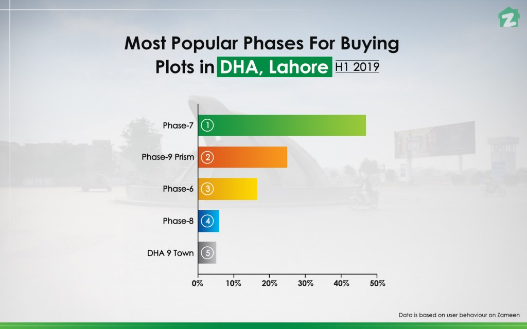 Most Popular Phases to Buy Plots in DHA Lahore 2019