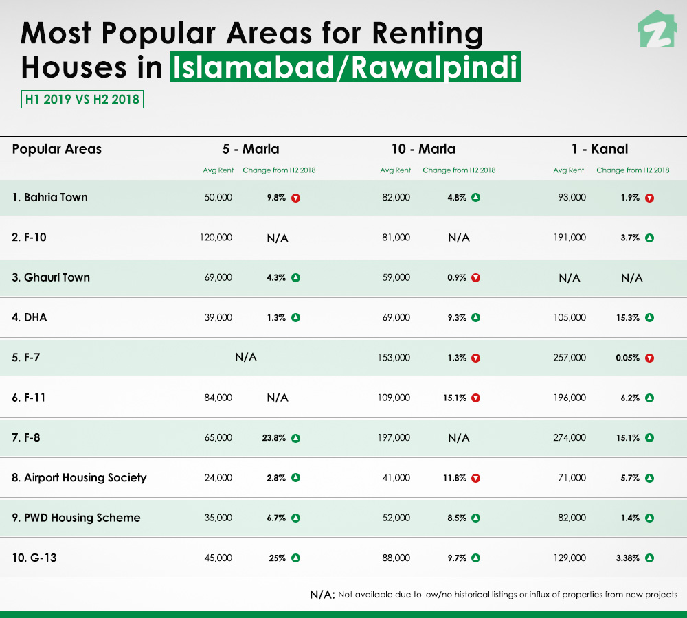Most popular areas for renting houses in islamabad