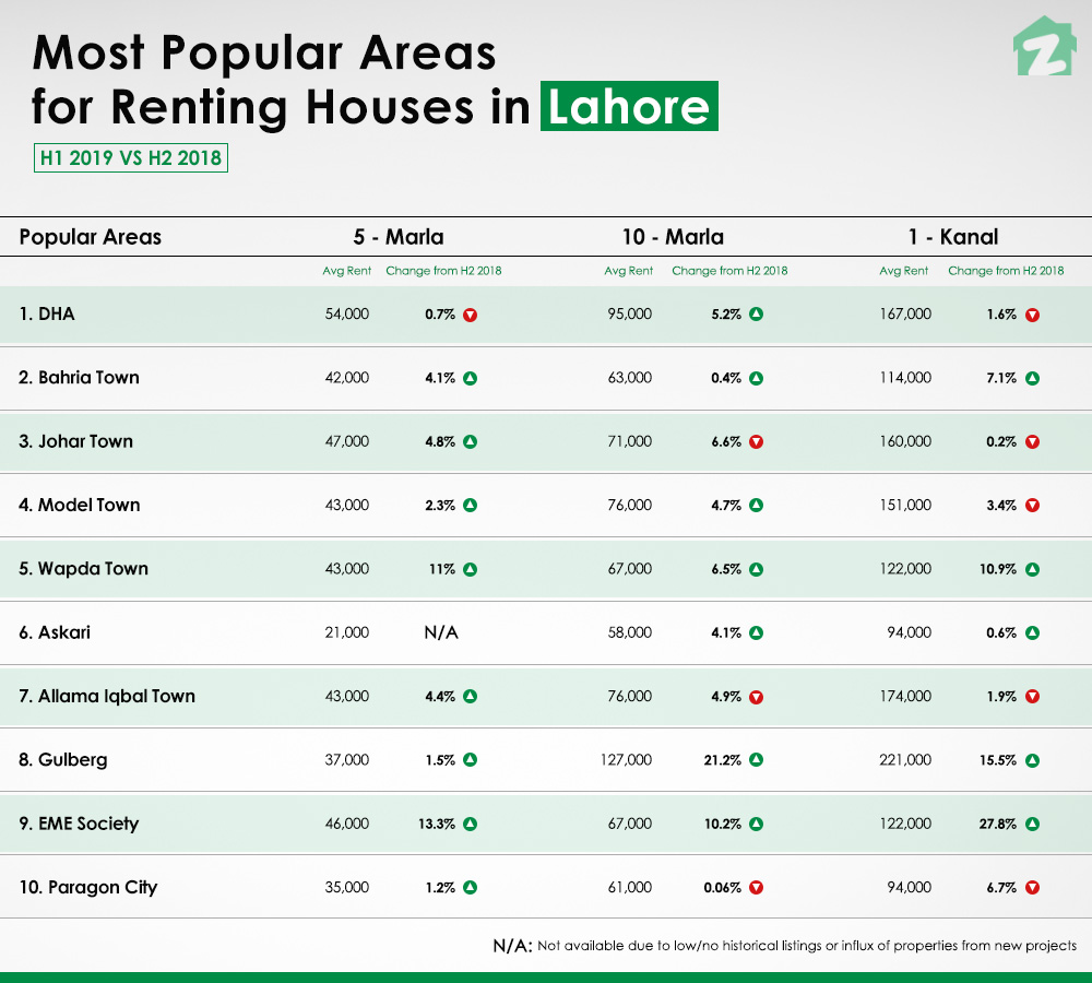 Most popular areas for renting houses in Lahore for 2019