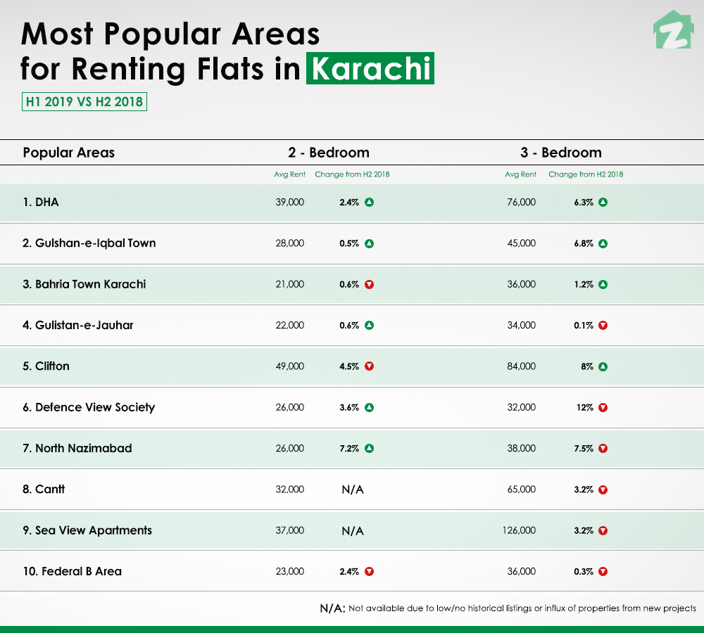 DHA and Gulshan-e-Iqbal Town are the top two areas to rent a flat in Karachi
