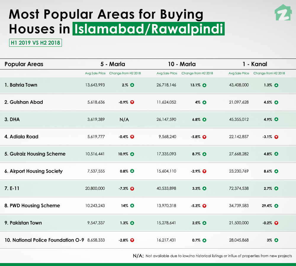 H1 Property Market Report of Islamabad-Rawalpindi for Buying Houses