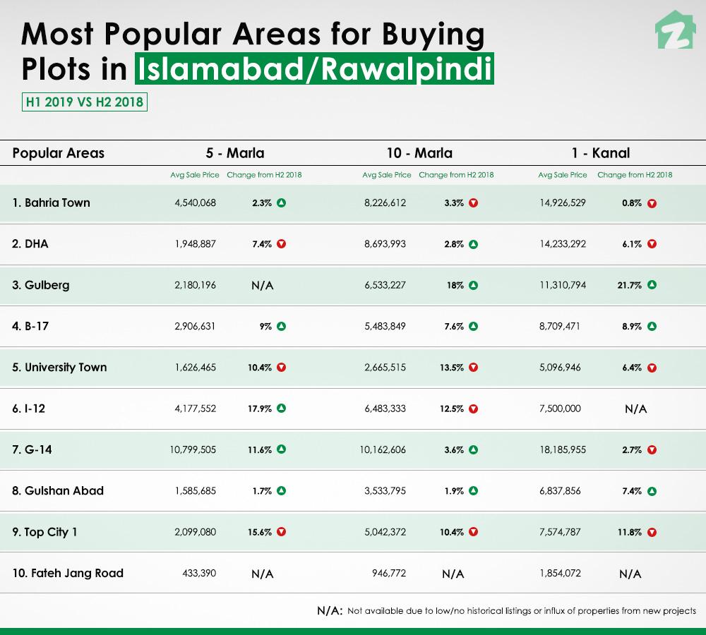 H1 Islamabad-Rawalpindi Property Market Report for Buying Plots