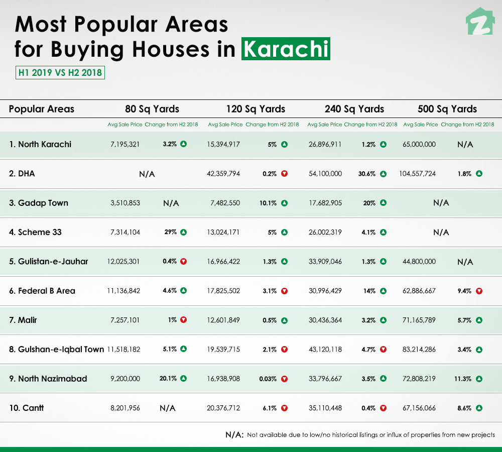 North Karachi and DHA are the top two areas to buy a house in Karachi