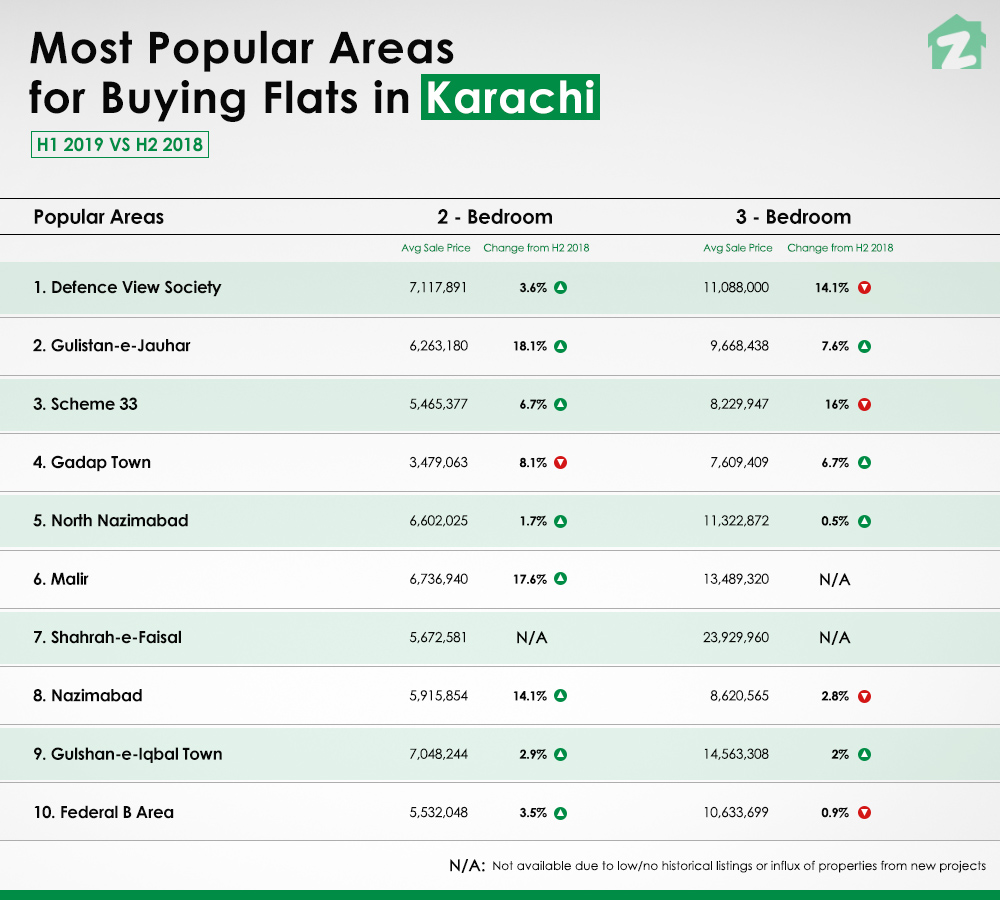 Defence View Society and Gulistan-e-Jauhar are the top two areas to buy a flat in Karachi