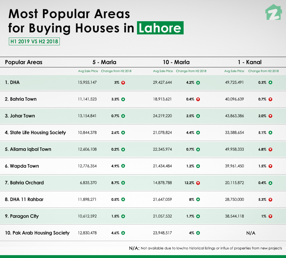 Most popular area with houses for sale in Lahore 2019