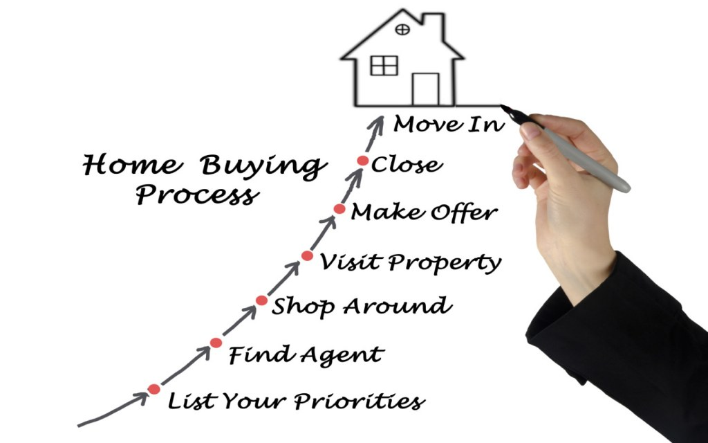 List your priorities, find an agent, shop around, make visits and offers, close the deal and move in